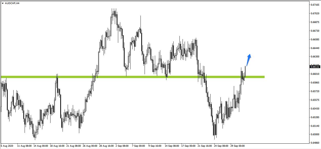 AUD/CHF_dolar australijski/frank szwajcarski