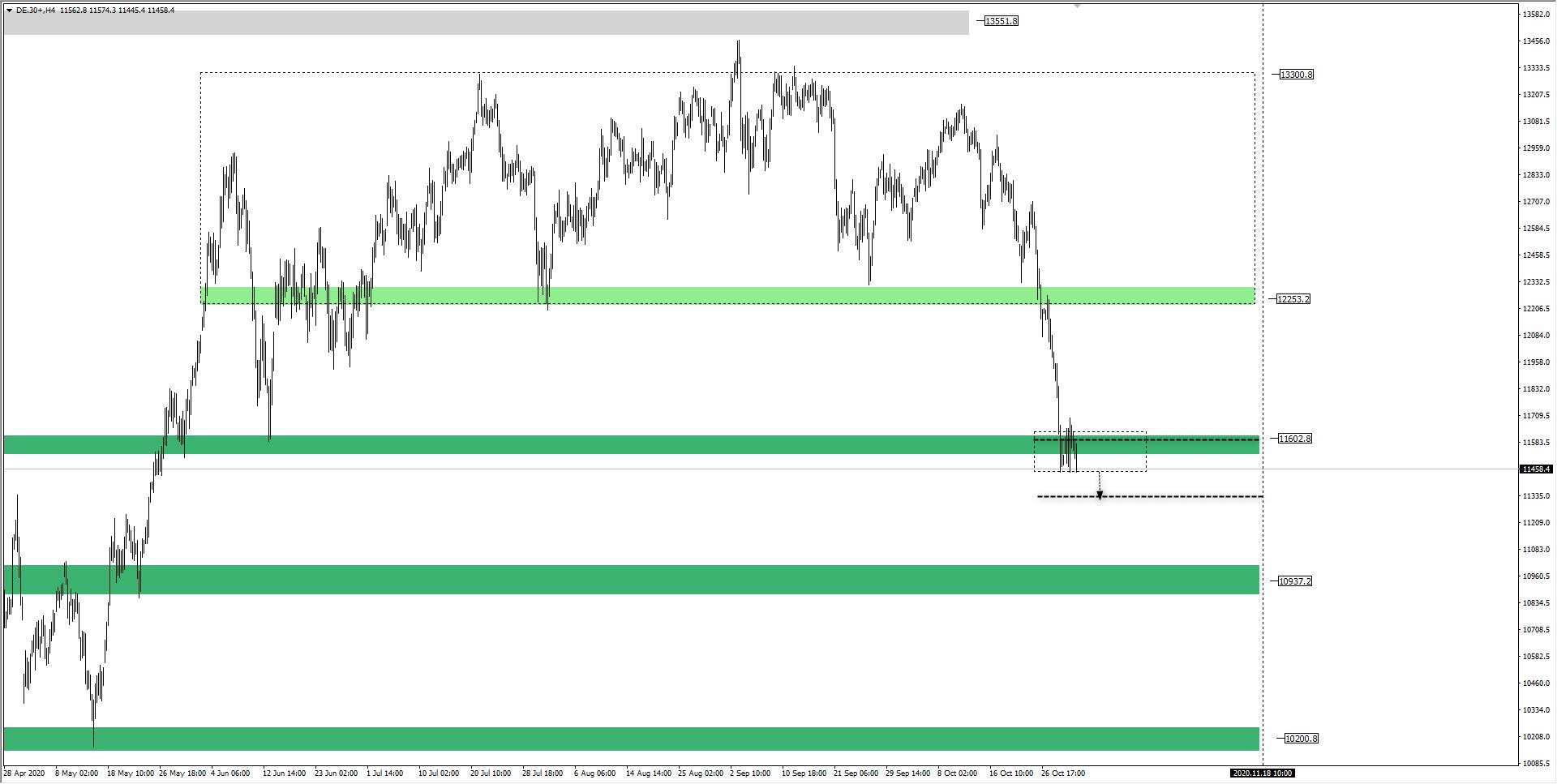 wykres DAX H4 30.10.2020