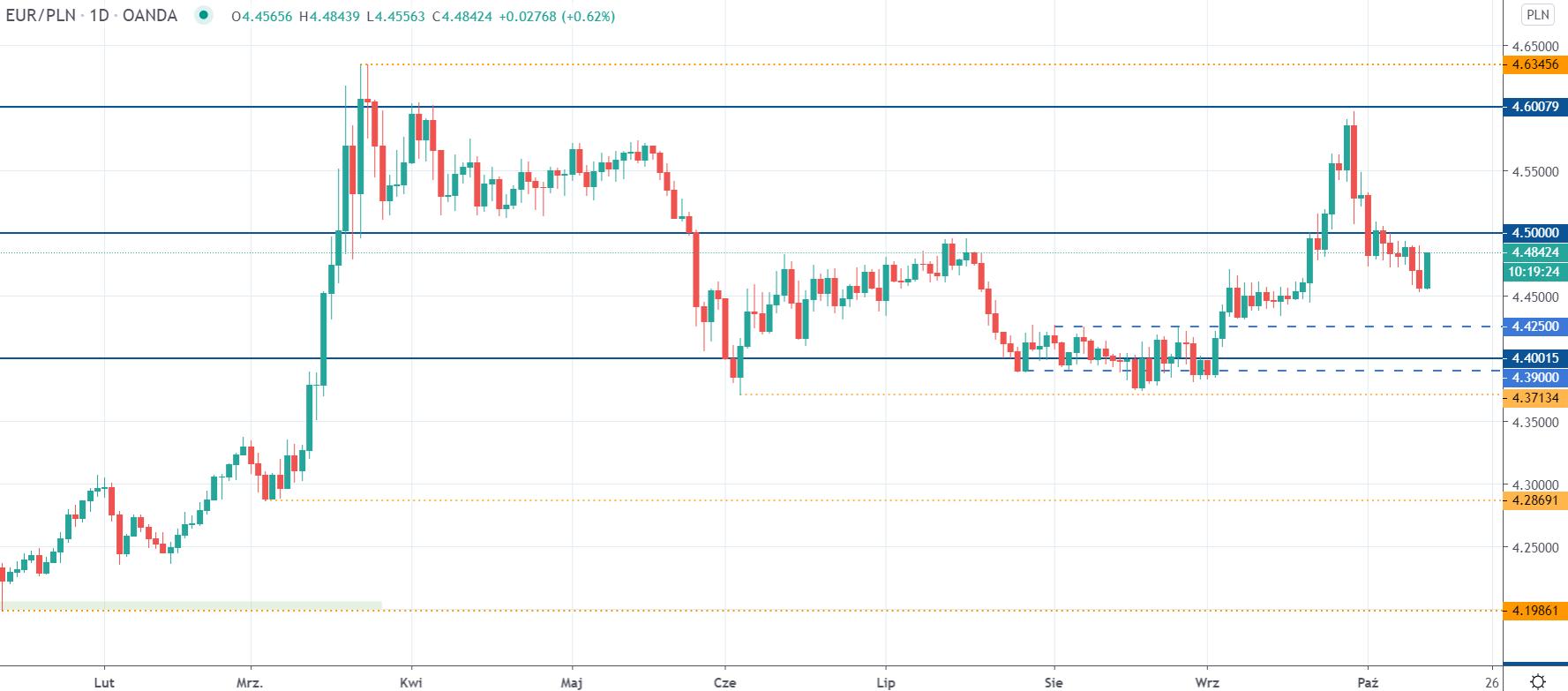 EURPLN ponownie blisko 4,50 zł. Kurs euro wykorzystuje słabość złotego