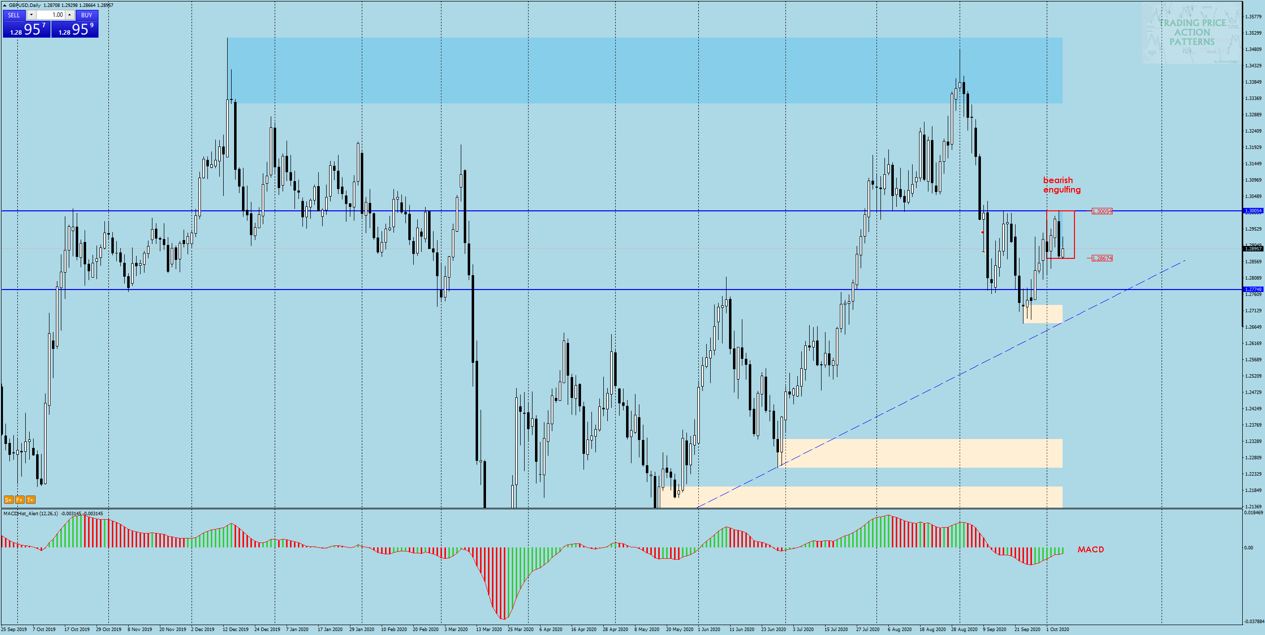 GBPUSD daily 07.10