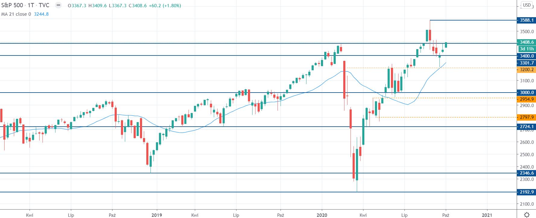 Kurs S&P 500 na interwale tygodniowym, tradingview