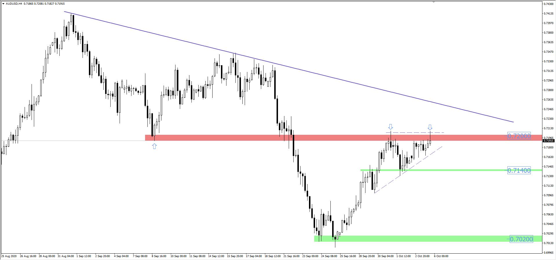 Wykres AUD/USD