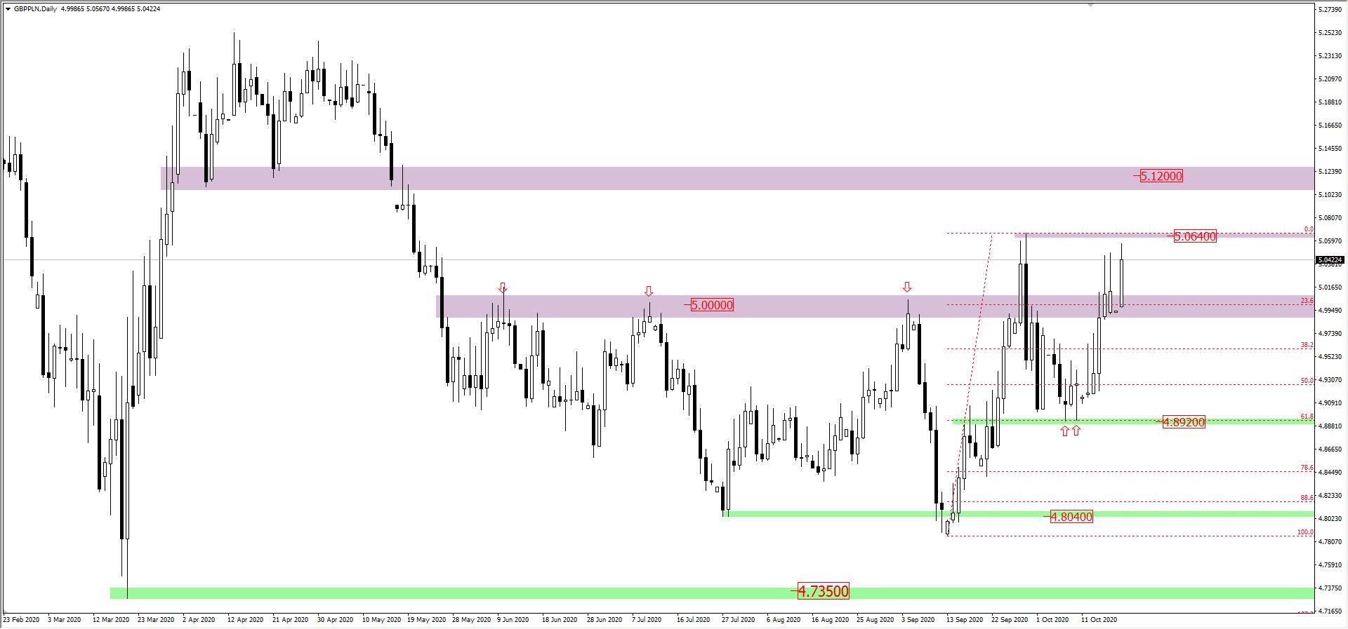 Wykres GBP/PLN