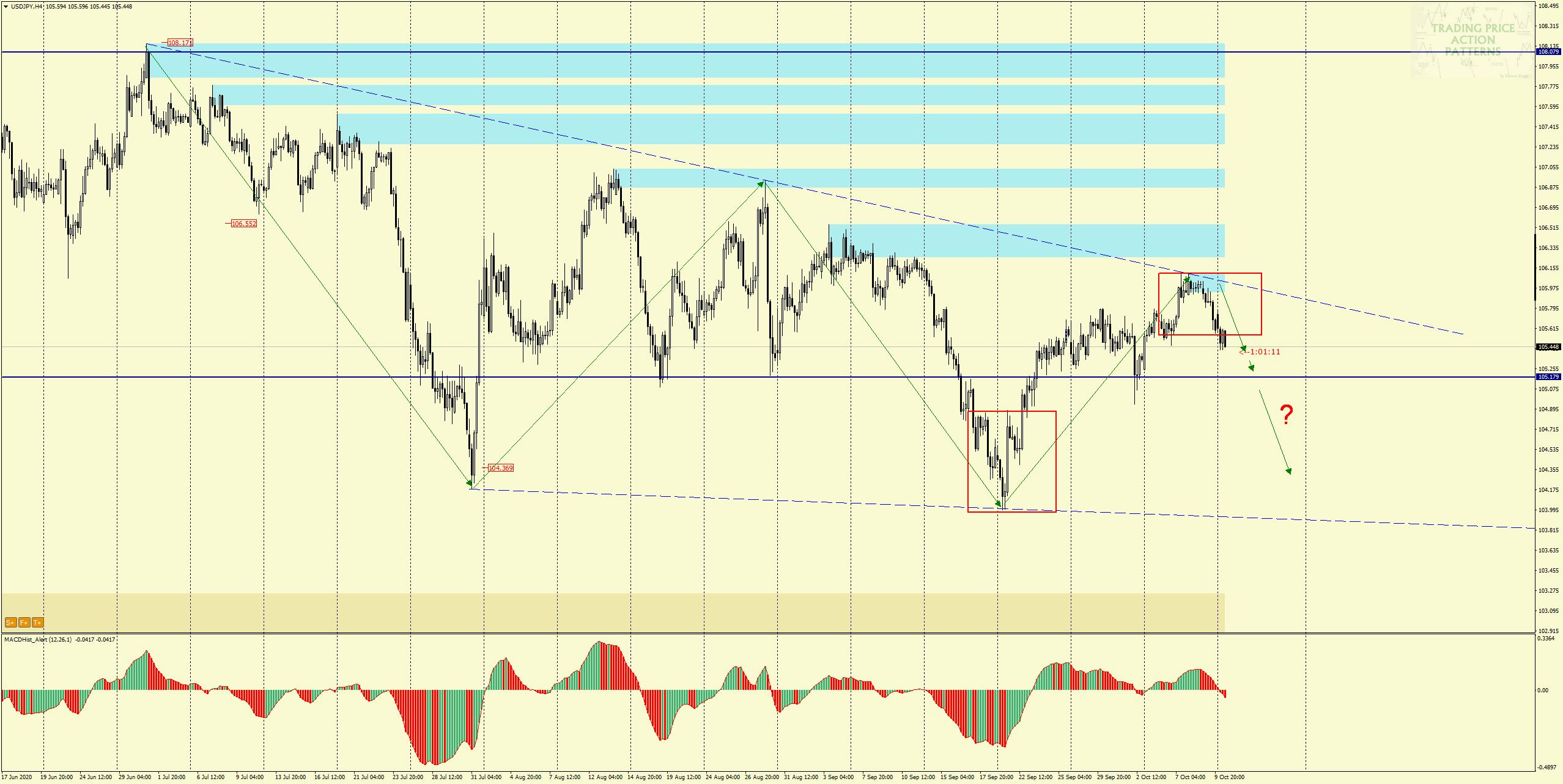 USD/JPY H4