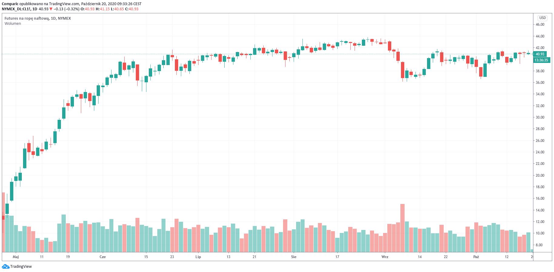 Cena ropy w dół wraz z rozwojem pandemii. Czy OPEC+ zwiększy redukcje?