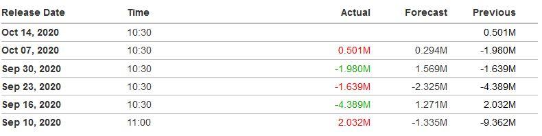 Cena ropy WTI powyżej 40 dol. za baryłkę. Podaż surowca zaburzona