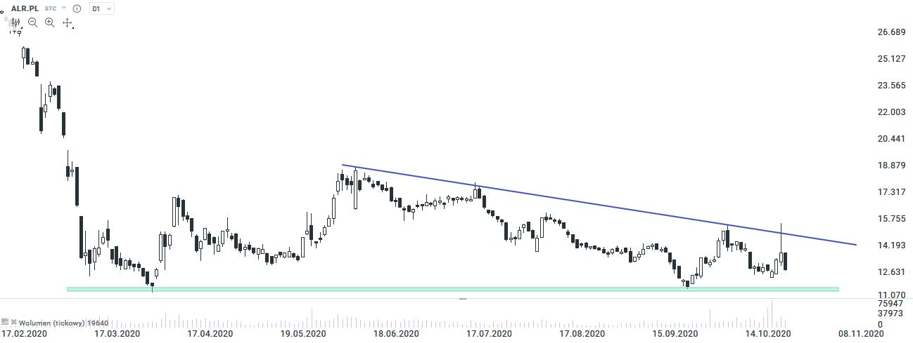 alior bank 28.10.2020