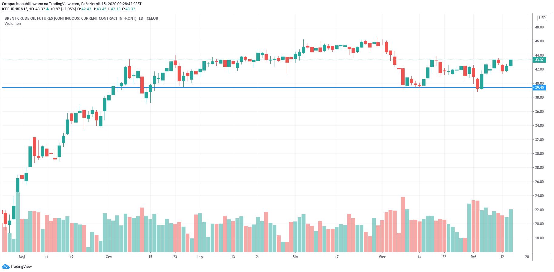 Ropa WTI w okolicach 41 dol. bbl. Zapasy ropy w USA znacznie spadły