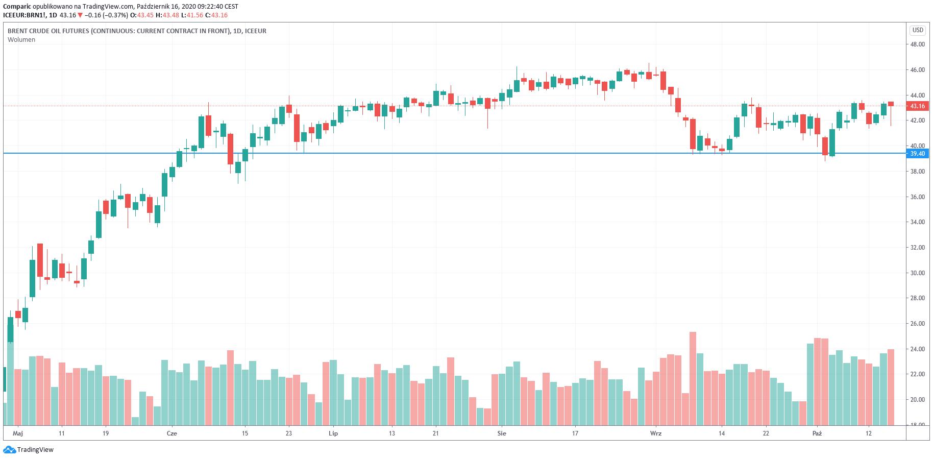 Cena ropy WTI poniżej 41 dol. Rosną obawy o odbudowę popytu na paliwa