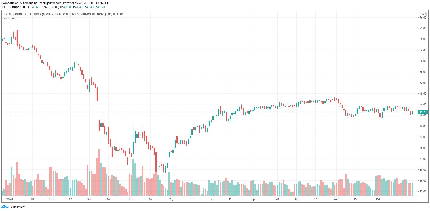 Cena ropy WTI mocno w dół po informacji o zapasach ropy w USA