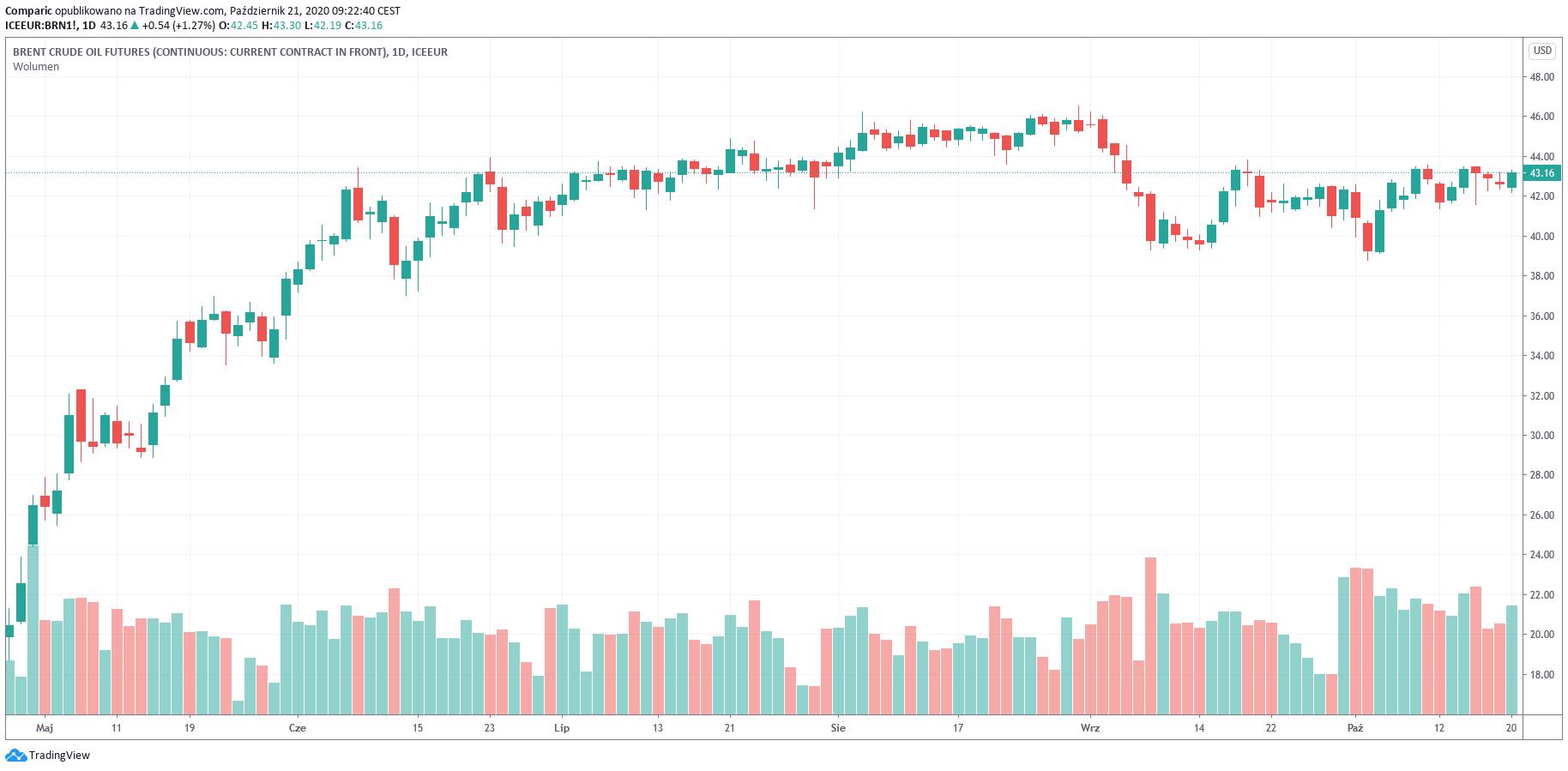 Cena ropy na półtoramiesięcznych szczytach. Zaskakujący odczyt zapasów w USA