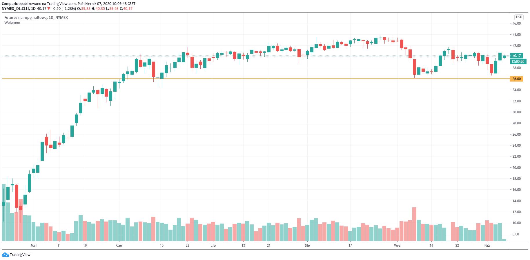 Ropa WTI nadal powyżej 40 dol., ale tanieje wskutek deklaracji Trumpa