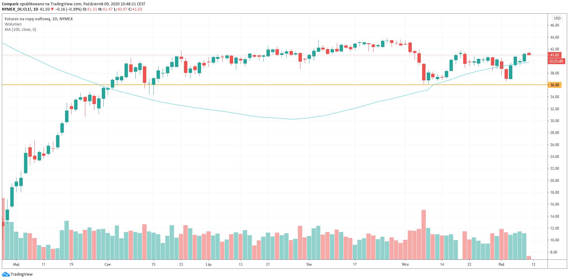 Cena ropy zmierza do największego tygodniowego wzrostu od czerwca