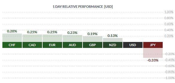 Dolar słabnie względem głównych walut. Stan zdrowia Trumpa niejasny