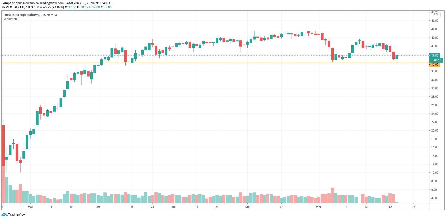 Ropa na dłużej poniżej 40 dol. za baryłkę? Podaż surowca rośnie