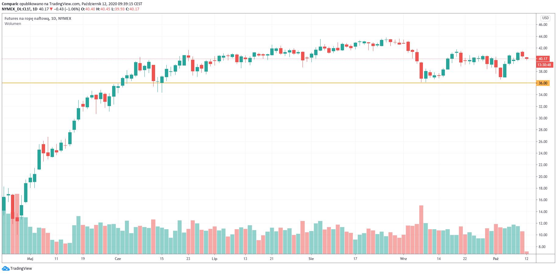 Cena ropy nieco powyżej 40 dol. Nadwyżka podaży może obniżyć ceny paliw