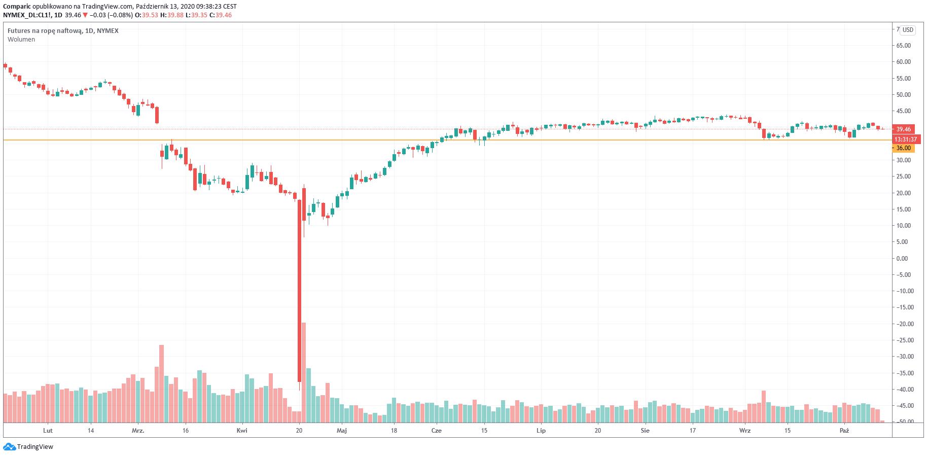 Cena ropy spada 3. dzień z rzędu. Czy OPEC+ zwiększy redukcje wydobycia?