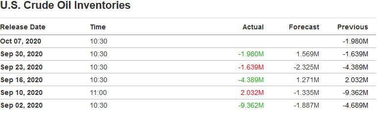 Ropa WTI ponownie poniżej 40 dol. OPEC i Rosja zwiększyły produkcję