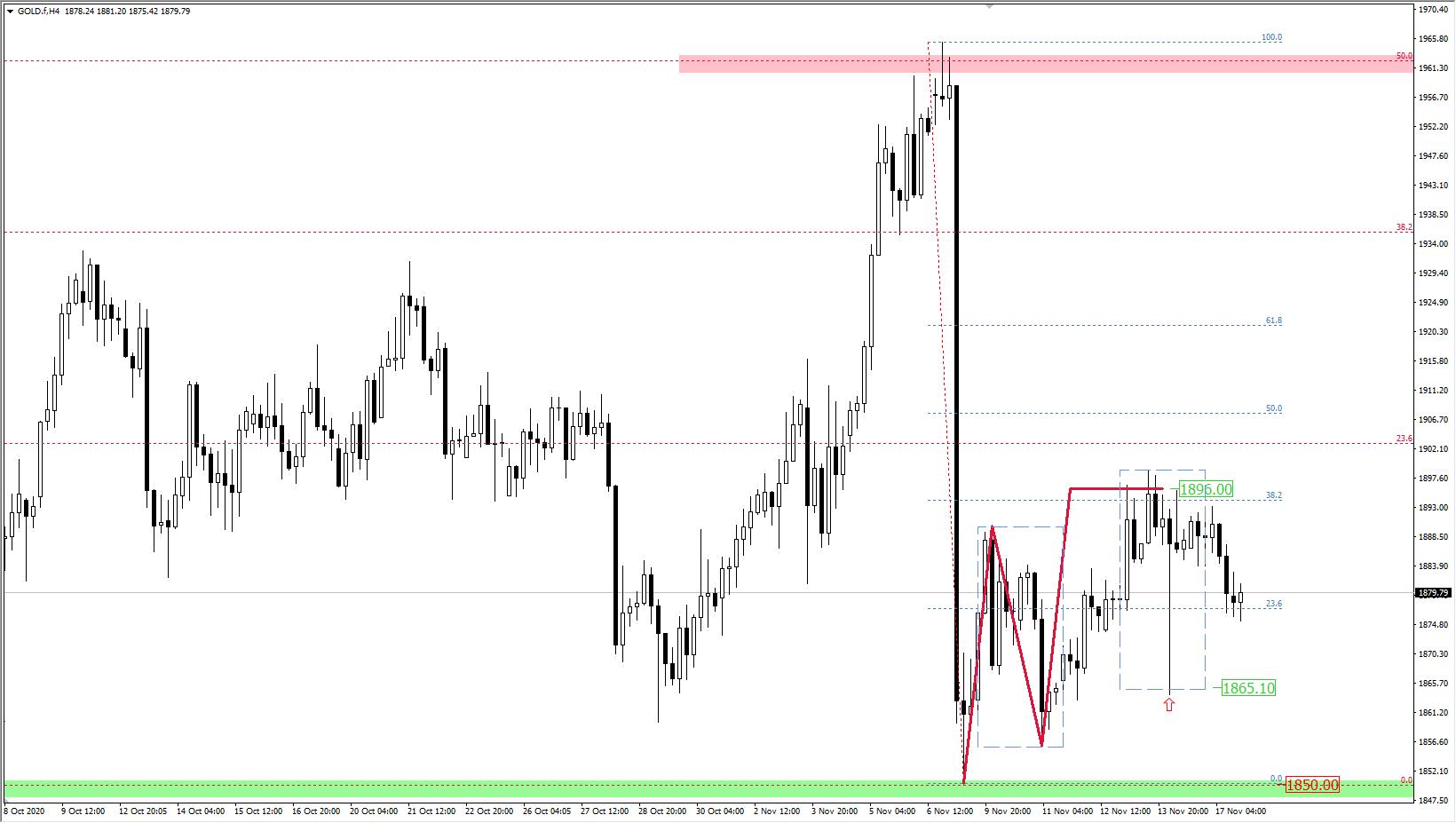 wykres złota