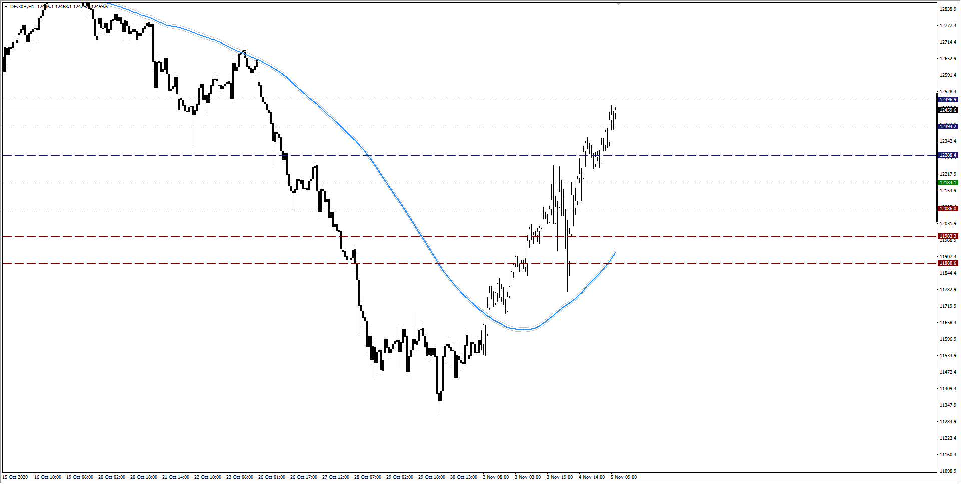 wykres DAX H1 05.11.2020 2