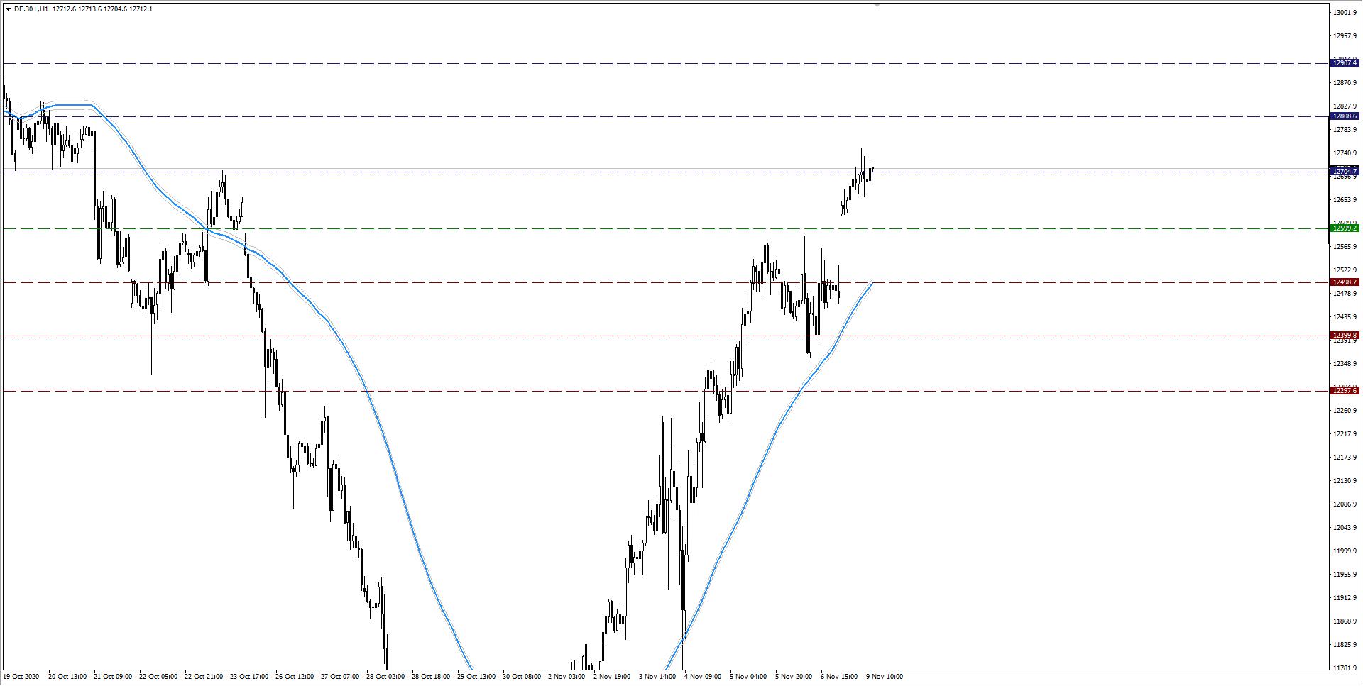 wykres DAX H1 09.11.2020 2