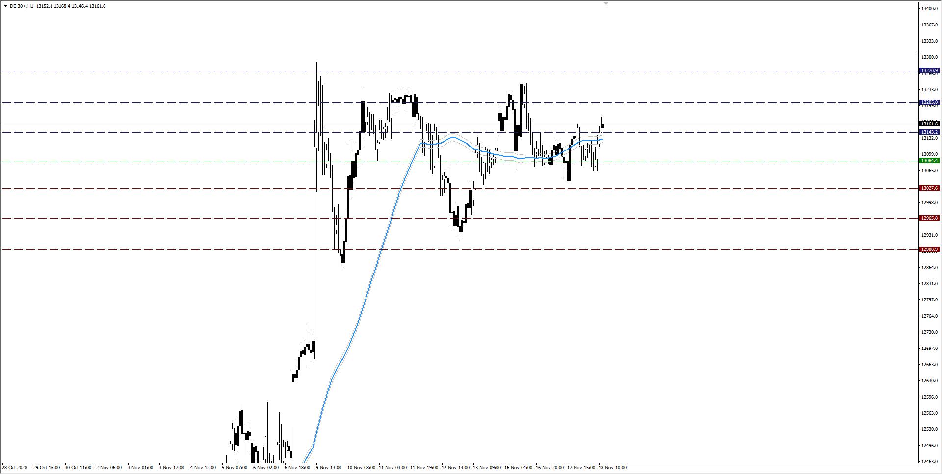 wykres DAX H1 18.11.2020 2