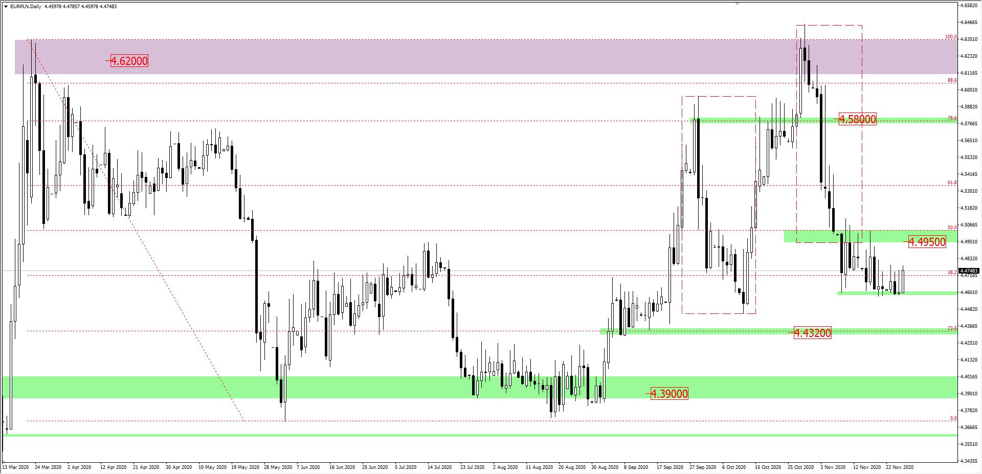EUR/PLN interwał D1