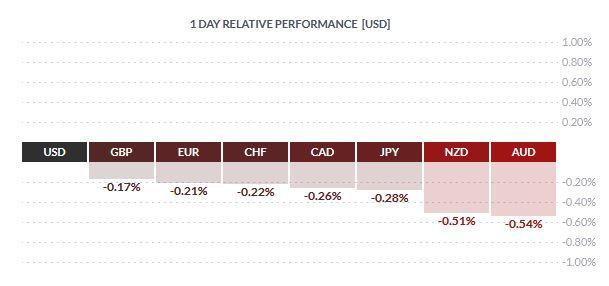 Kurs dolara w górę po pięciu dniach spadków
