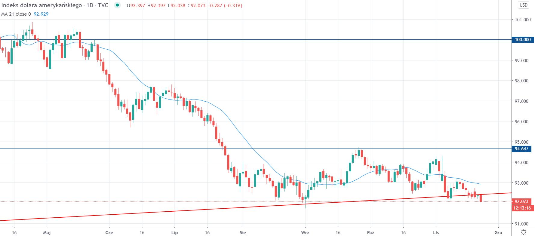 Kurs dolara DXY na interwale dziennym, tradingview