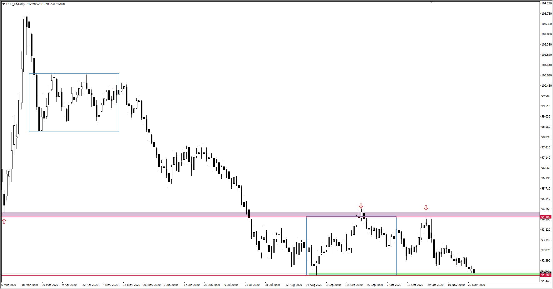 wykres indeksu dolara DXY