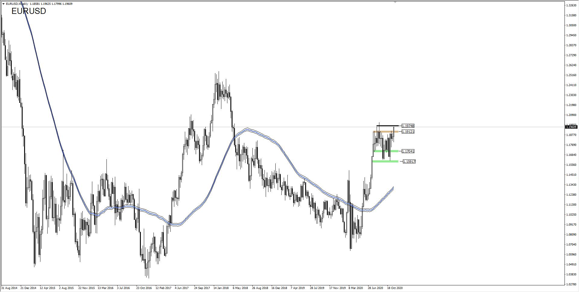 wykres Kurs euro do dolara EURUSD W1 28.11.2020