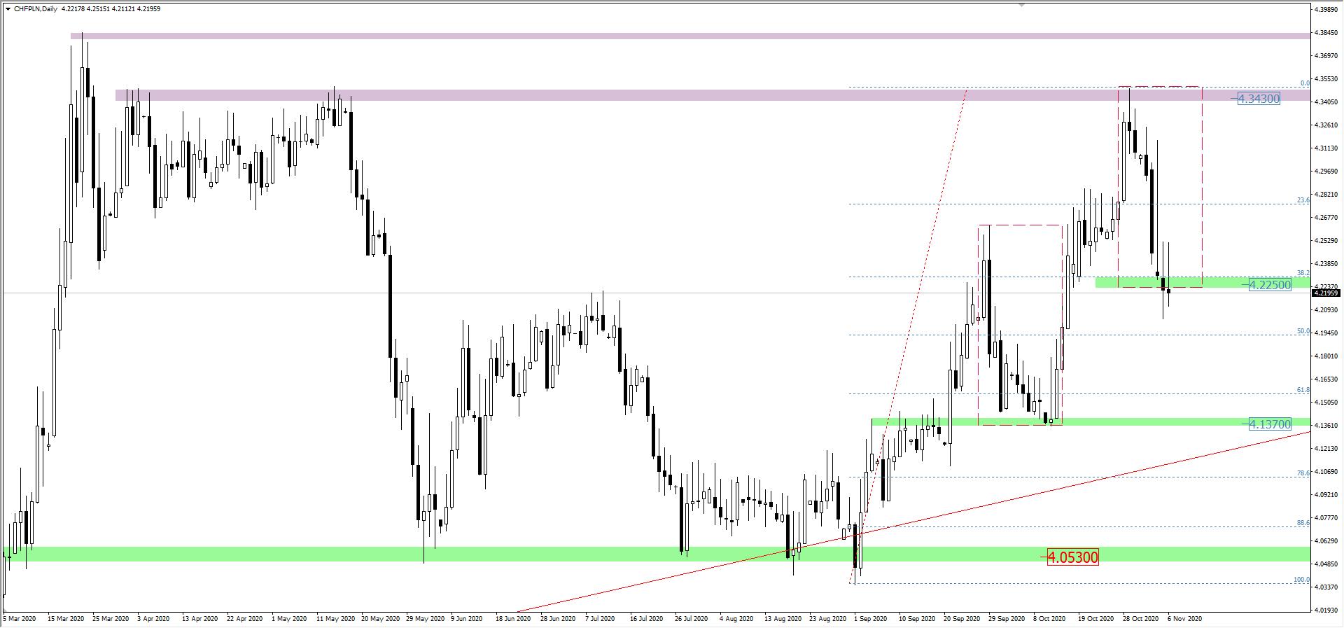 CHF/PLN interwał D1