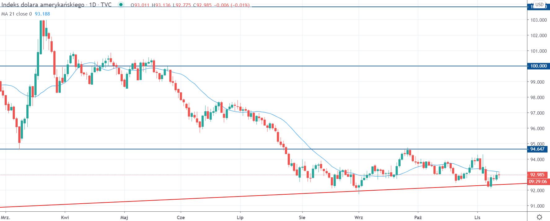 Kurs indeksu dolara DXY na interwale dziennym, tradingview