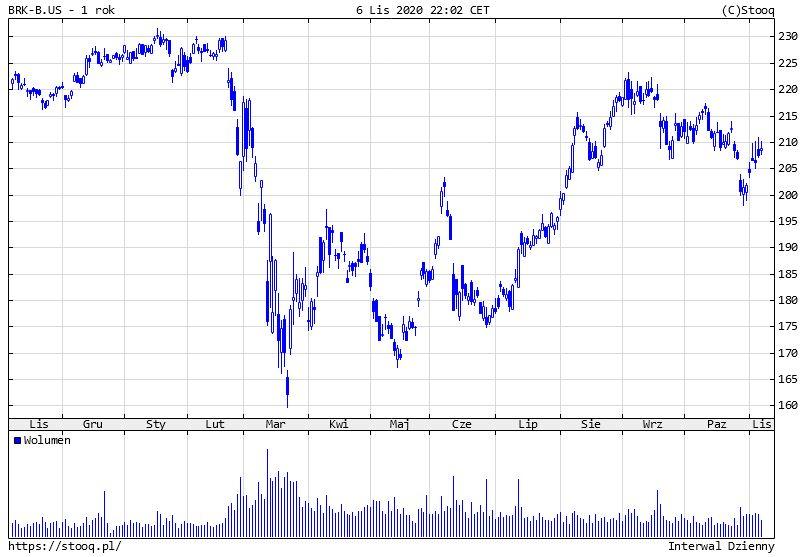 Holding Warrena Buffetta z olbrzymim wzrostem zysku netto w III kw. 2020 r.