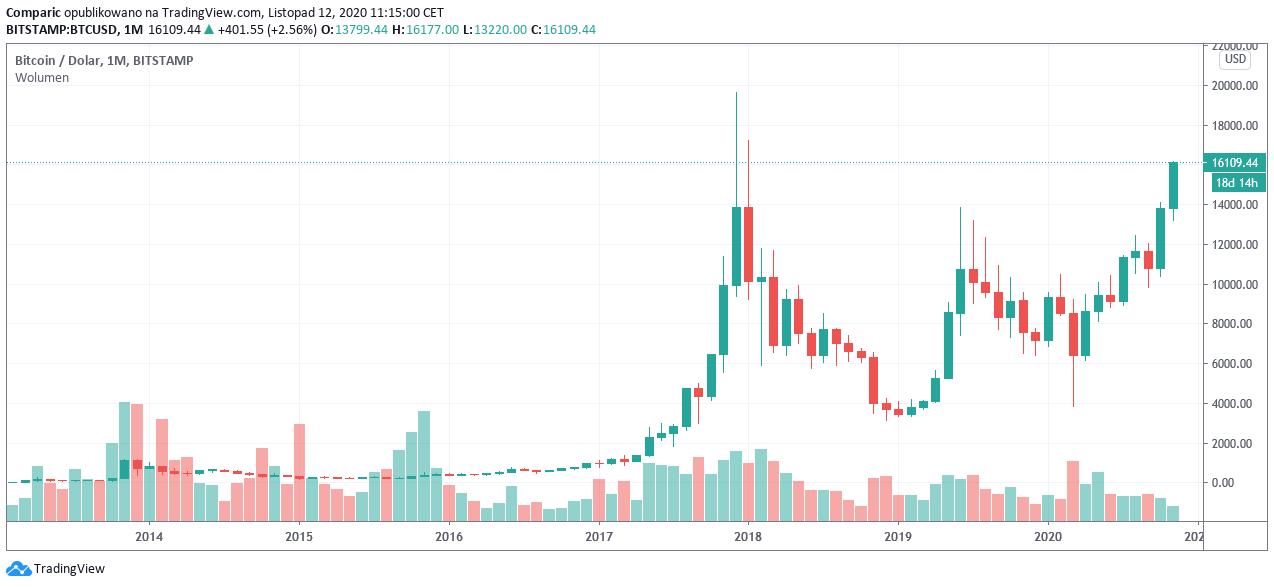 Bitcoin najdroższy od niemal 3 lat! Cena BTC przebiła 16 tys. dol.