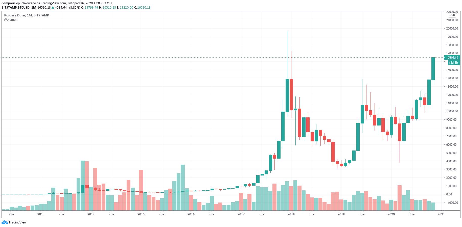 Bitcoin i Ethereum były doskonałą okazją inwestycyjną dla znanego inwestora