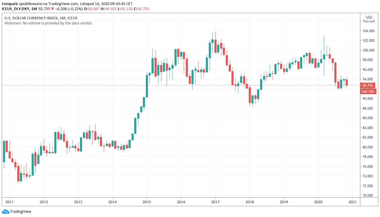 Kurs dolara (USD) z prawdopodobną deprecjacyjną długoterminową przyszłością