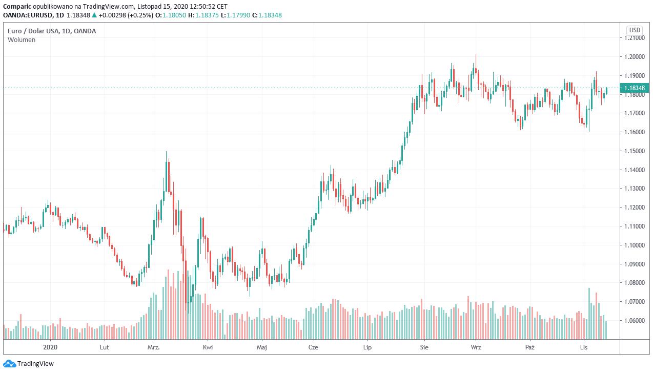 Kurs euro ma przebić 1,20 dol., a funt nawet 1,40 dol. do końca roku, twierdzi SG