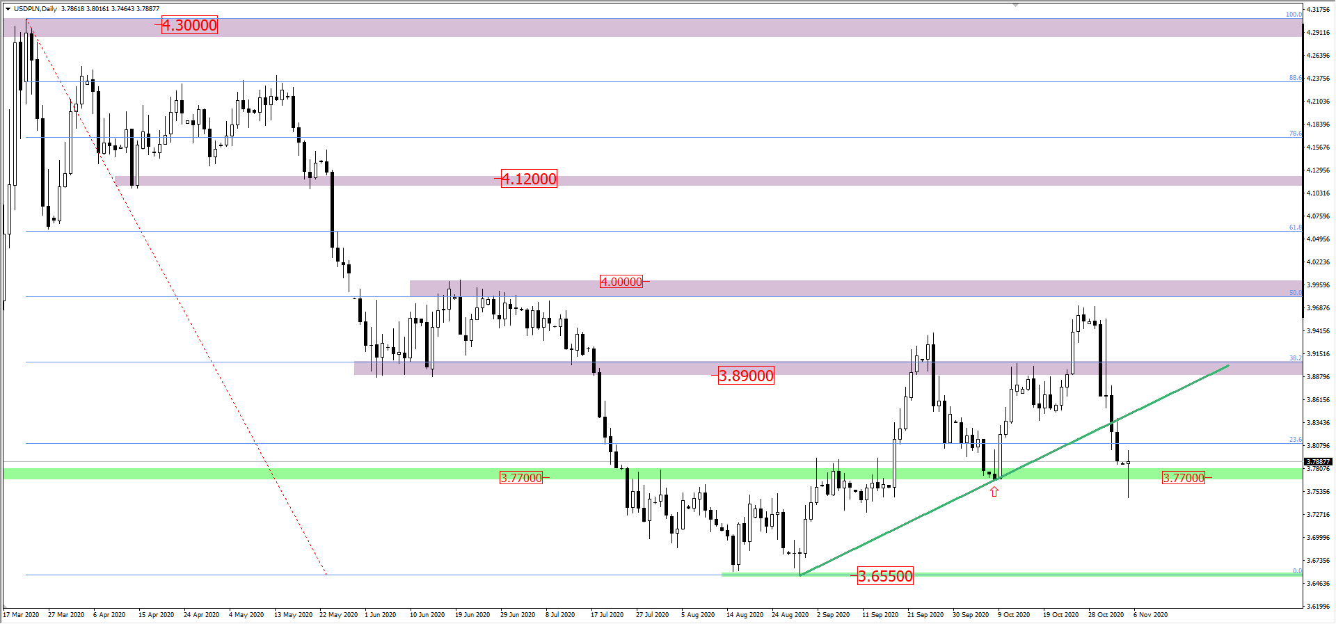 Wykres USD/PLN