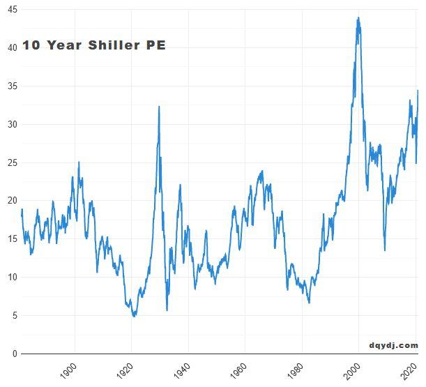 NASDAQ przegrzany do czerwoności zdobywa nowe szczyty. Czy to przesadna euforia?