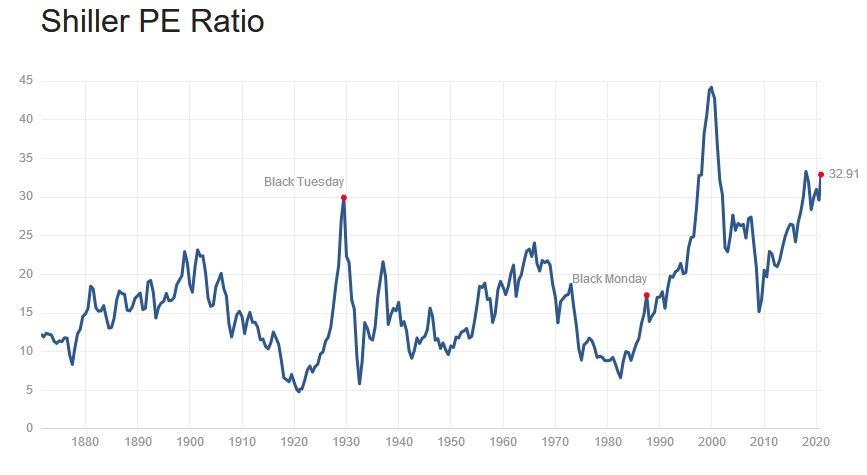 Akcje Tesli w górę dzięki dołączeniu do S&P 500. To sygnał bessy, twierdzą eksperci