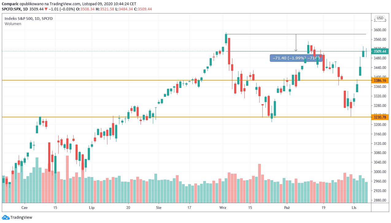 S&P 500: kontrakty terminowe na indeks w górę po zwycięstwie Joe Bidena