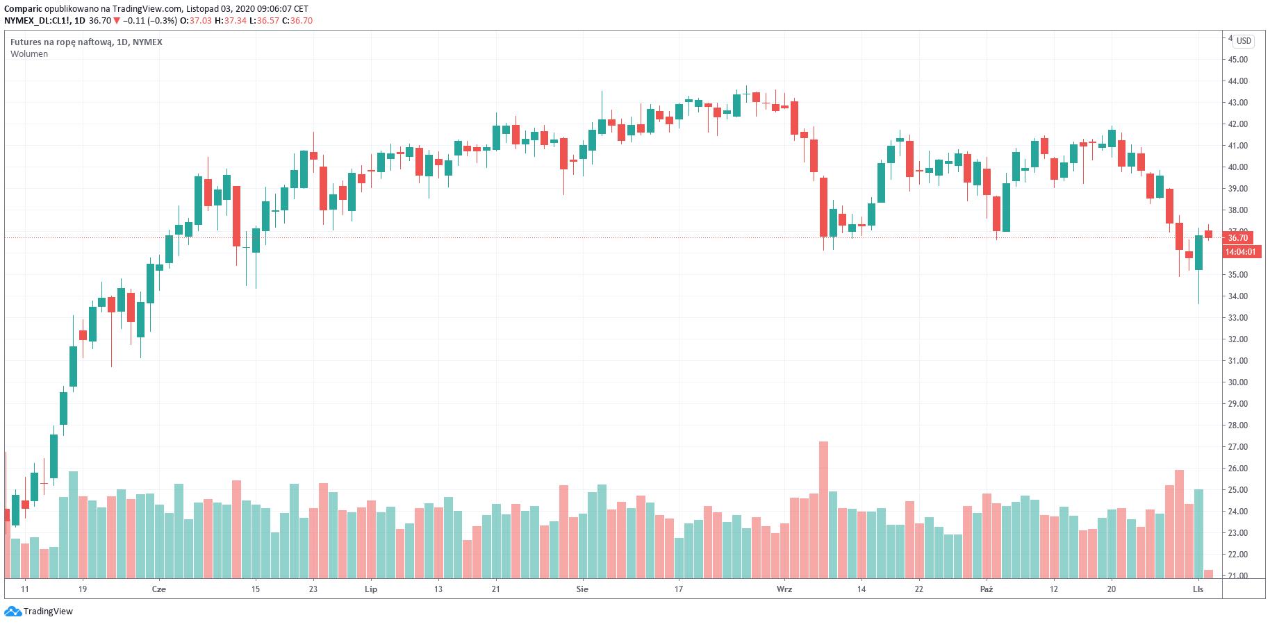 Cena ropy spada, ale ma jeszcze daleko do minimów z poniedziałku