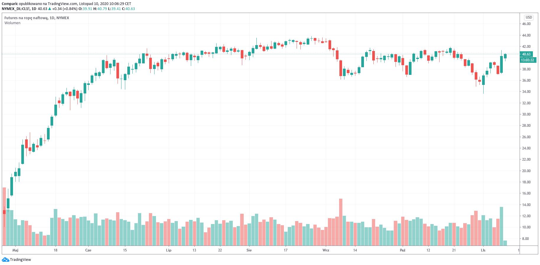 Cena ropy we wtorek w górę. Czy zwyżka z poniedziałku zostanie utrzymana?