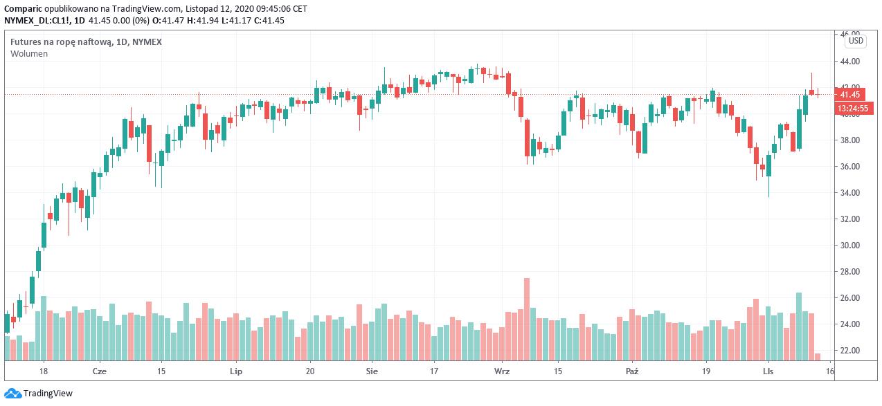 Ropa WTI zalicza najlepszy tydzień od pół roku, OPEC+ rozważa zmianę redukcji