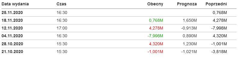 Cena ropy WTI opada choć zapasy ropy w USA zwiększyły się poniżej oczekiwań