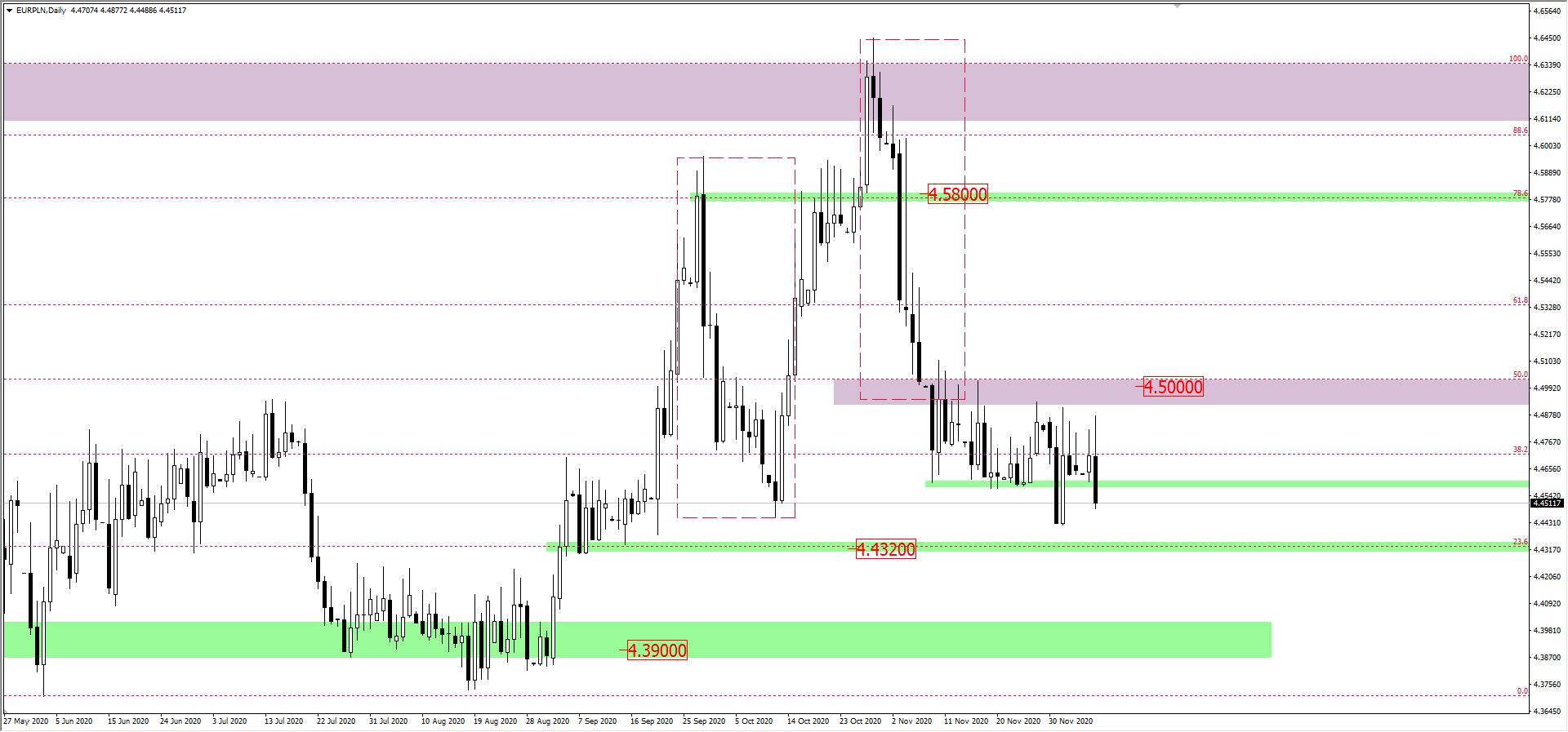 Wykres EUR/PLN