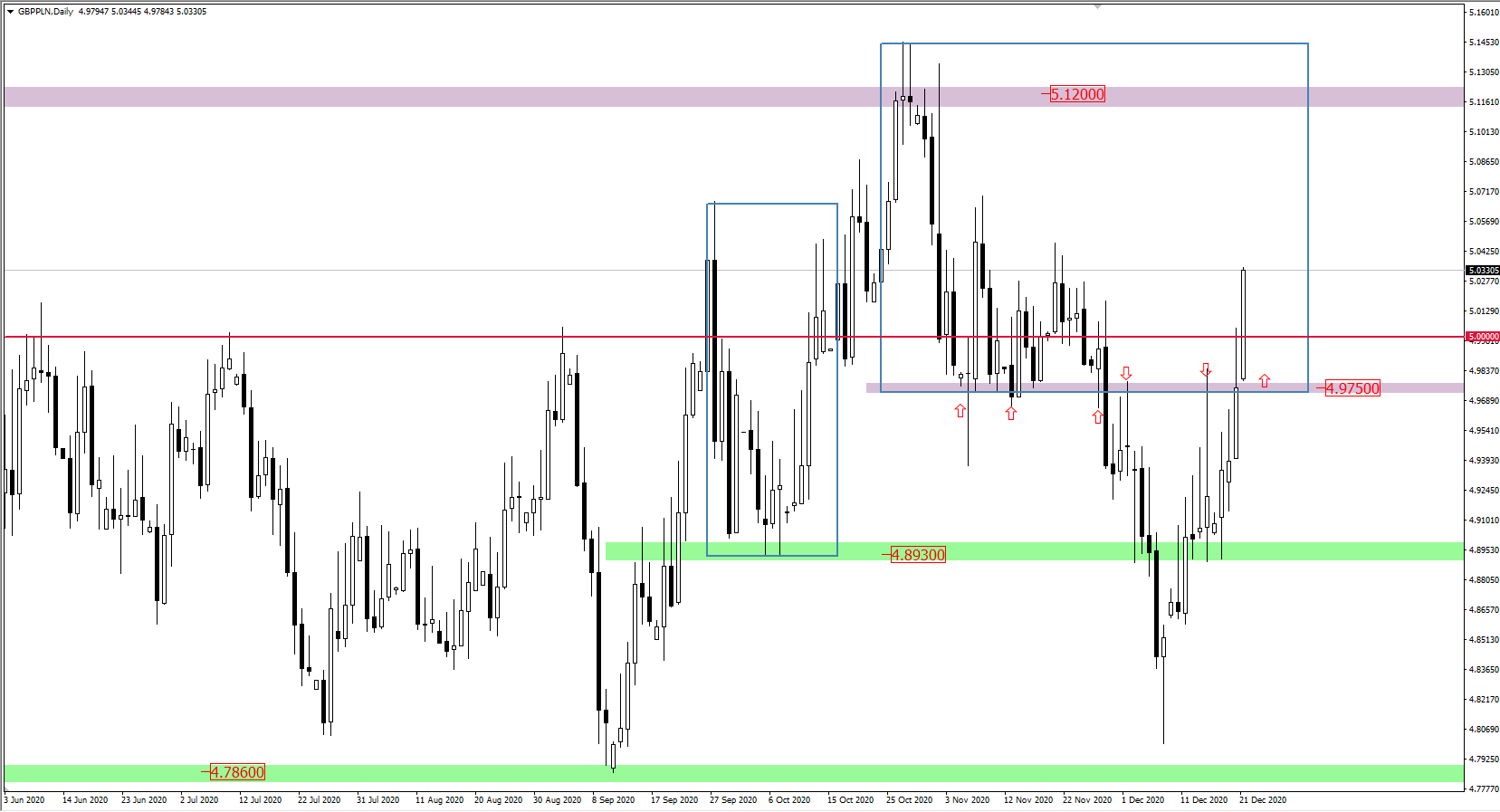 GBP/PLN wykres funta