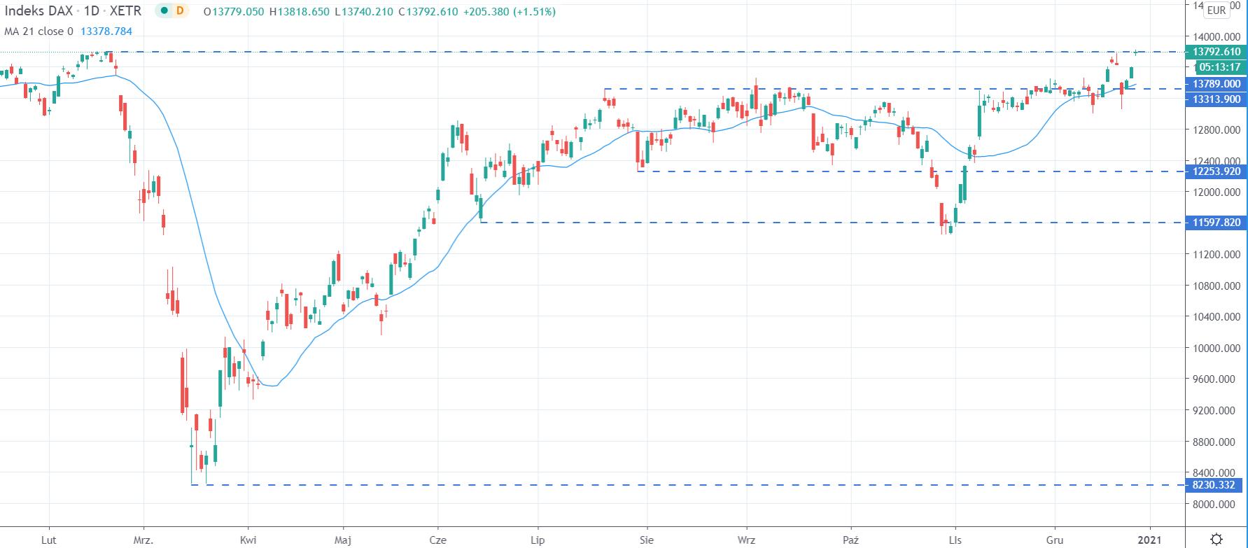 Kurs DAX na interwale dziennym, tradingview