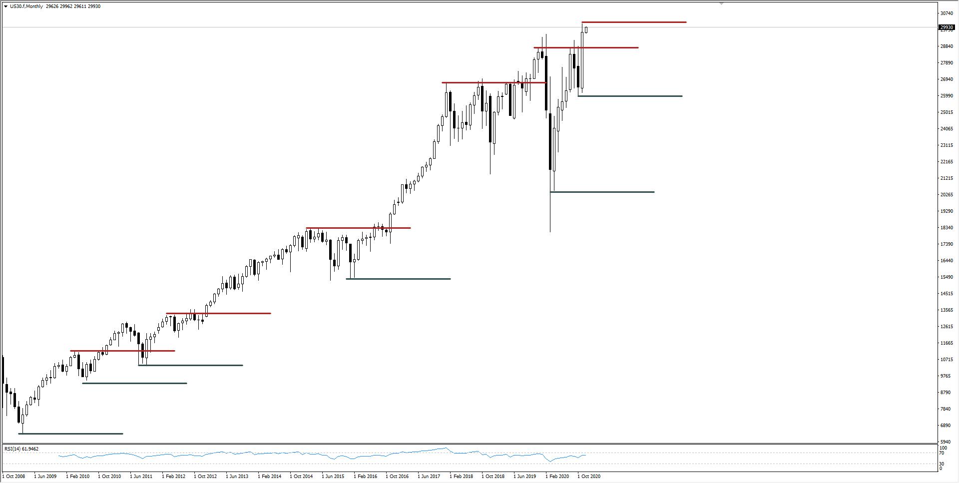 wykres Kurs Dow Jones MW 01.12.2020